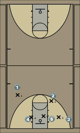 Basketball Play Faust Man to Man Set