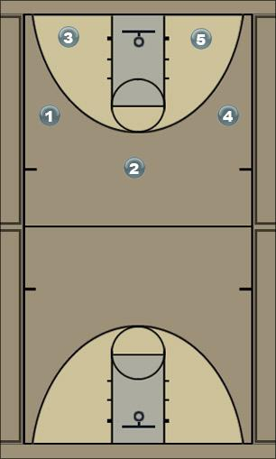 Basketball Play I Say 3-2 Play Man to Man Offense