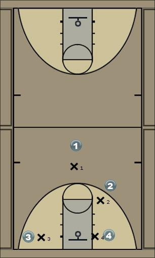 Basketball Play 4 PnR simple Man to Man Offense
