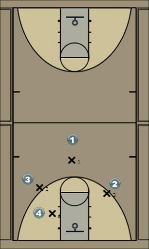 Basketball Play PNR Cut Man to Man Set