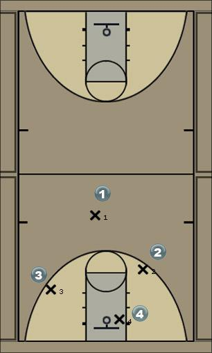 Basketball Play 4 drive fake and cut Man to Man Offense