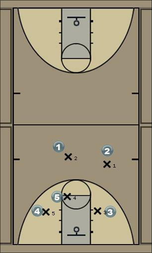 Basketball Play High Post (use either side) Man to Man Offense