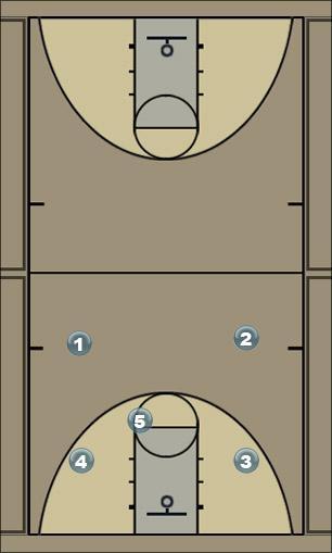 Basketball Play High Post Better Man to Man Set