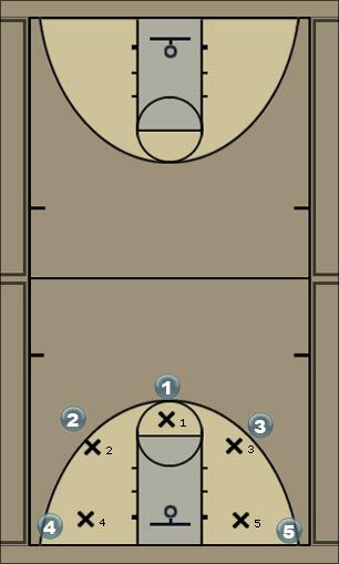 Basketball Play Play Motion Man to Man Offense