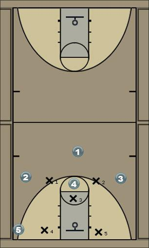 Basketball Play circus circus 1-3-1 cuts Quick Hitter