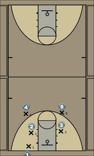 Basketball Play inbound quick score  Man Baseline Out of Bounds Play