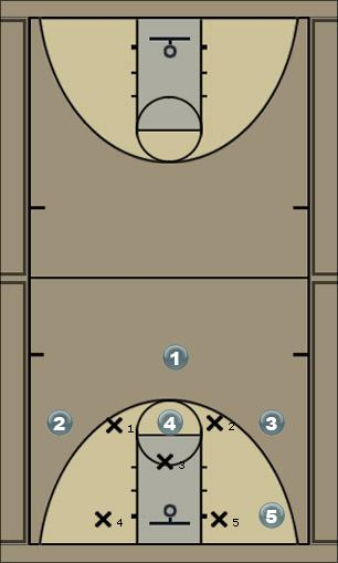 Basketball Play corner screen Zone Play