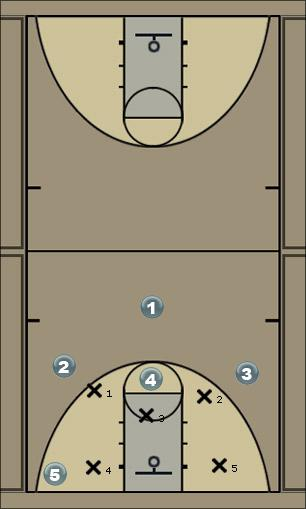 Basketball Play pick and pop Quick Hitter