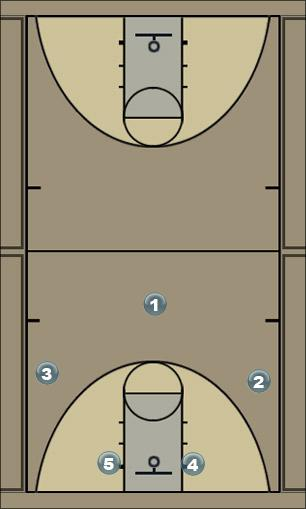 Basketball Play ????? 1 Man to Man Set