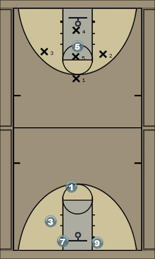 Basketball Play 1-3-1 zone defence Defense