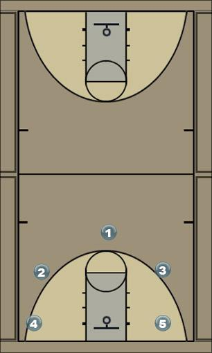 Basketball Play pass Man to Man Offense