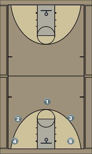 Basketball Play pass Man to Man Offense