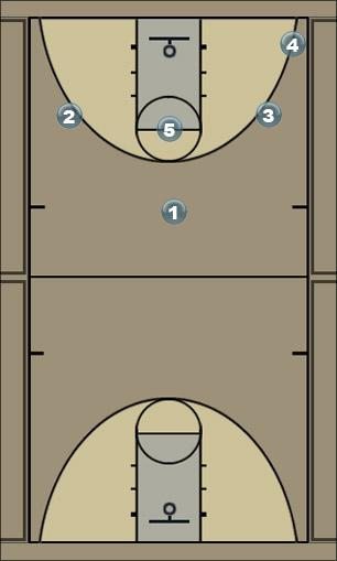 Basketball Play Slash Offense 1 Zone Play