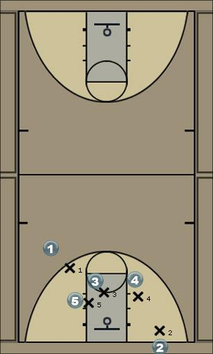 Basketball Play uno Zone Baseline Out of Bounds