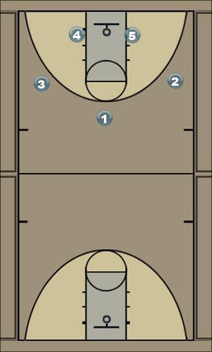 Basketball Play Corner Corner 4 Zone Play