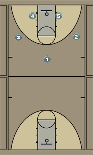Basketball Play Motion Elmo Man to Man Offense