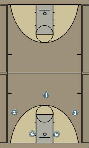 Basketball Play UL Zone Play