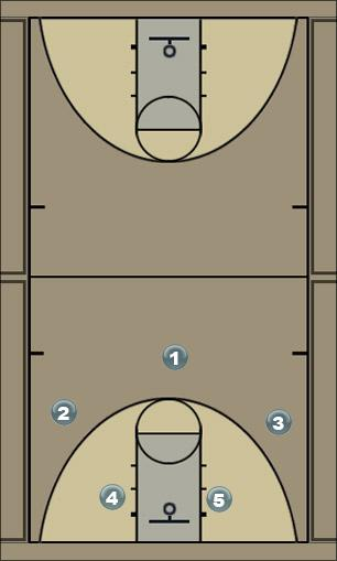 Basketball Play Loop Score Man to Man Set