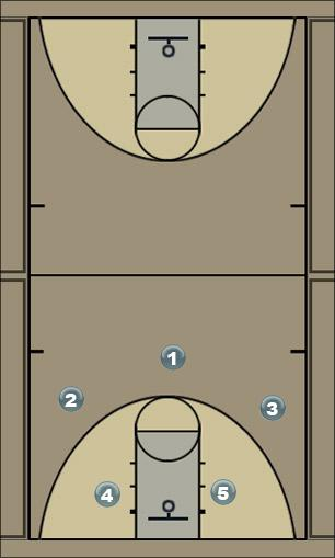 Basketball Play Post Score Man to Man Offense