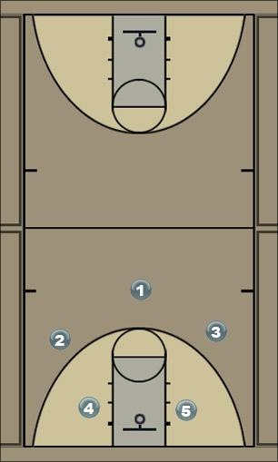 Basketball Play Simple drive Man to Man Offense