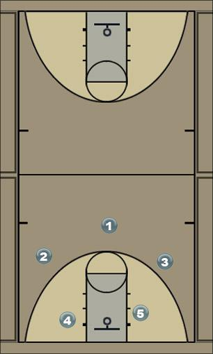 Basketball Play jump shot Man to Man Offense