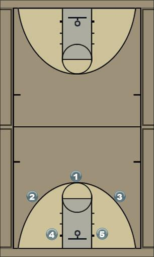 Basketball Play 2 - Slice Triple Screen  Man to Man Set