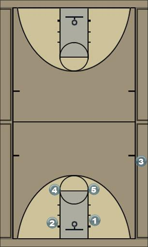 Basketball Play joton box sideline Sideline Out of Bounds
