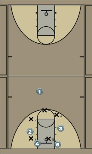 Basketball Play L joton offense for 3- 2 zone Zone Play