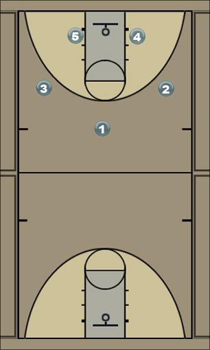 Basketball Play sapi 32 zone offense revised Zone Play