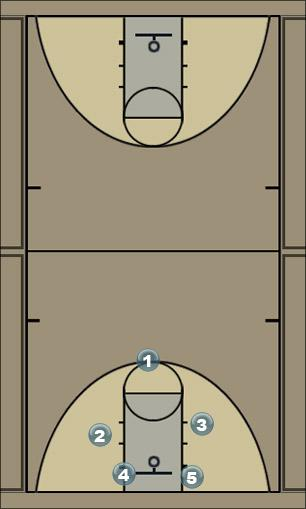 Basketball Play Tim Man to Man Set