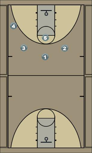 Basketball Play 4 1 weak Man to Man Offense