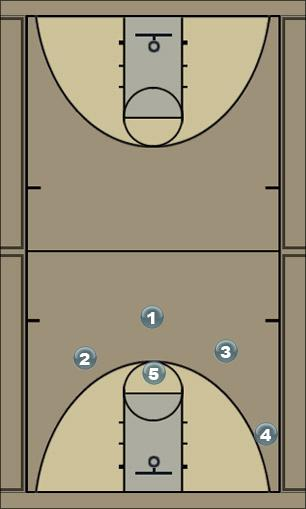 Basketball Play 41 strong Man to Man Offense