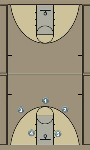 Basketball Play 32 screen away Man to Man Offense