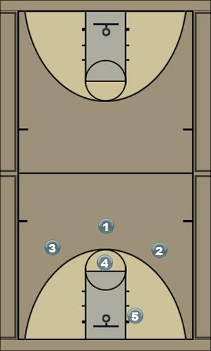Basketball Play 32 screen away and back door Man to Man Offense