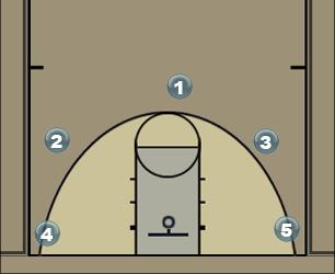 Basketball Play Cutters Man to Man Offense