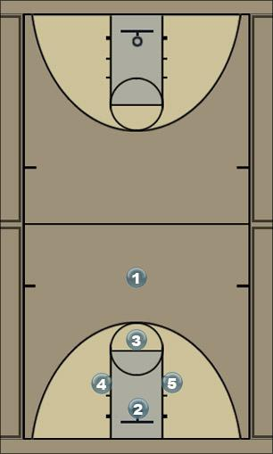 Basketball Play 2+Name Man to Man Offense