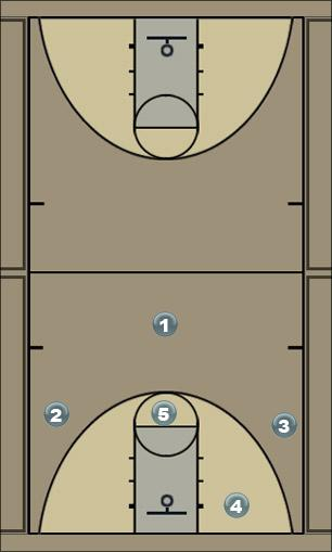 Basketball Play DDFC Man to Man Offense