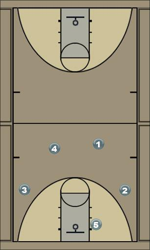 Basketball Play 41 Motion - Curls Man to Man Offense
