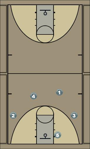 Basketball Play 41 Motion - Flares Man to Man Offense