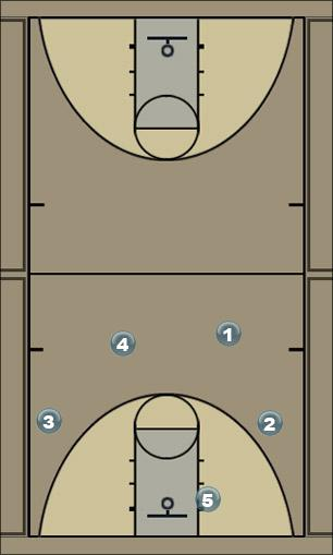 Basketball Play 41 Motion - Fist Man to Man Offense