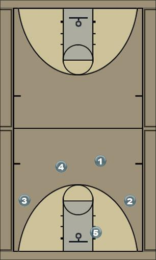 Basketball Play 41 Motion - Double Fist Man to Man Offense