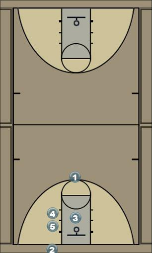 Basketball Play craig Man Baseline Out of Bounds Play