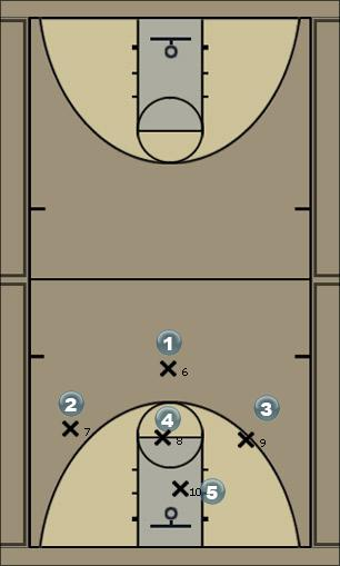 Basketball Play 1-3-1 Weak Side option 1  Man to Man Offense