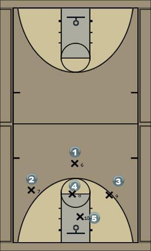Basketball Play 1-3-1 Weak Side option 1  Man to Man Offense
