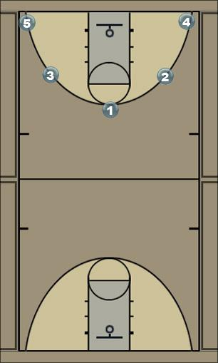 Basketball Play knife Man to Man Offense