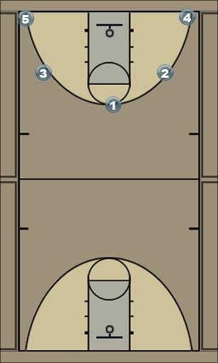 Basketball Play Shiloh Man to Man Offense