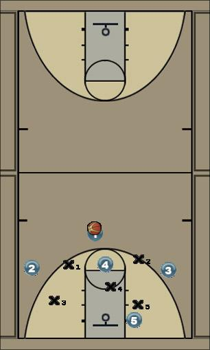 Basketball Play 131 Zone Play