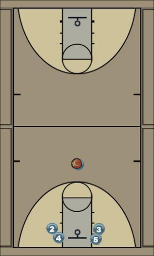 Basketball Play Louie Man to Man Offense