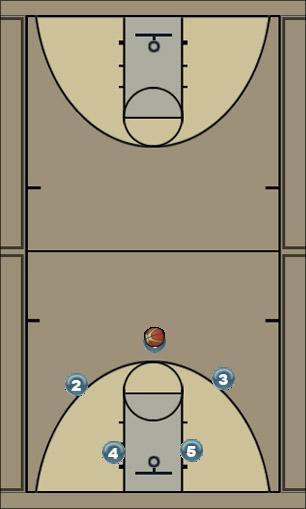 Basketball Play Cardinal Man to Man Offense
