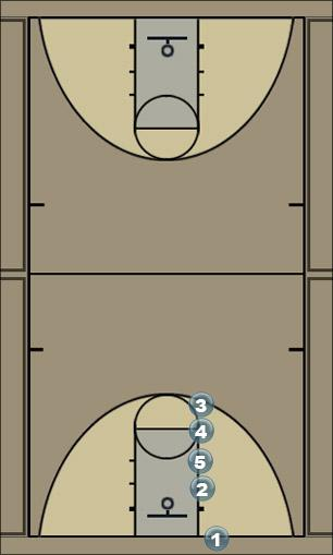 Basketball Play Baseline Out of Bounds Play #1 Zone Baseline Out of Bounds